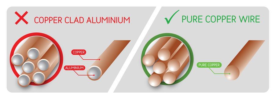 CCA Vs Pure Copper Cable